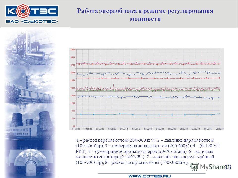 Работа энергоблока в режиме регулирования мощности 1 – расход пара за котлом (200-300 кг/с), 2 – давление пара за котлом (100-200 бар), 3 – температура пара за котлом (200-600 С), 4 – (0-100 УП РКТ), 5 – суммарные обороты дозаторов (20-70 об/мин), 6