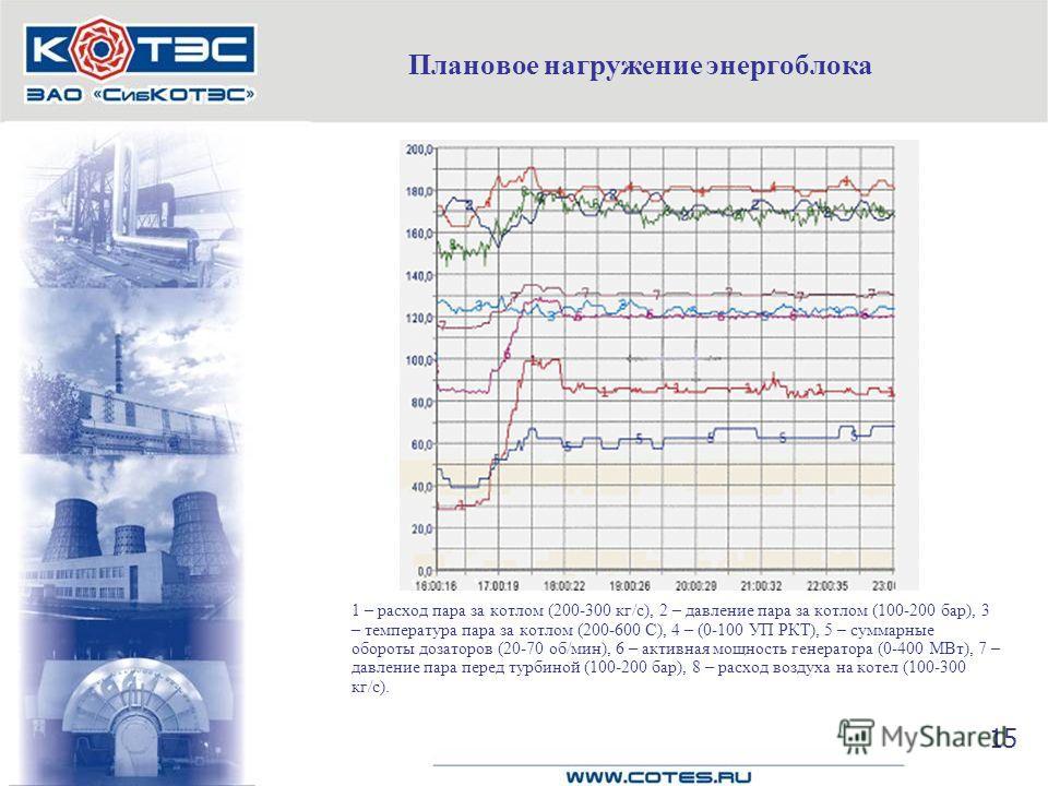 Плановое нагружение энергоблока 1 – расход пара за котлом (200-300 кг/с), 2 – давление пара за котлом (100-200 бар), 3 – температура пара за котлом (200-600 С), 4 – (0-100 УП РКТ), 5 – суммарные обороты дозаторов (20-70 об/мин), 6 – активная мощность