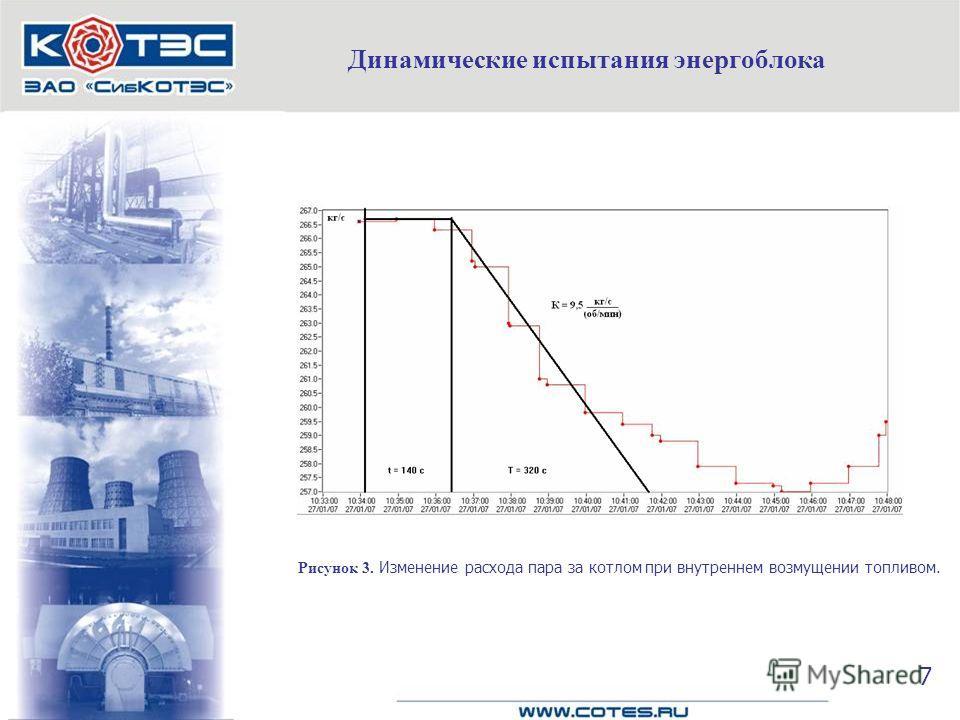 Динамические испытания энергоблока Рисунок 3. Изменение расхода пара за котлом при внутреннем возмущении топливом. 7