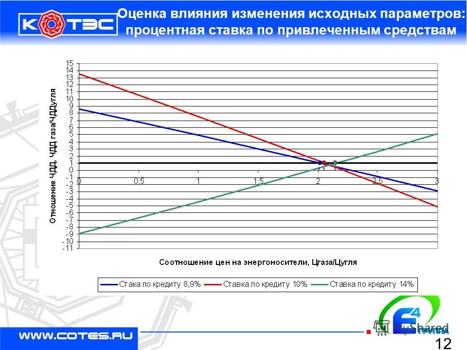 Оценка влияния изменения исходных параметров: процентная ставка по привлеченным средствам 12