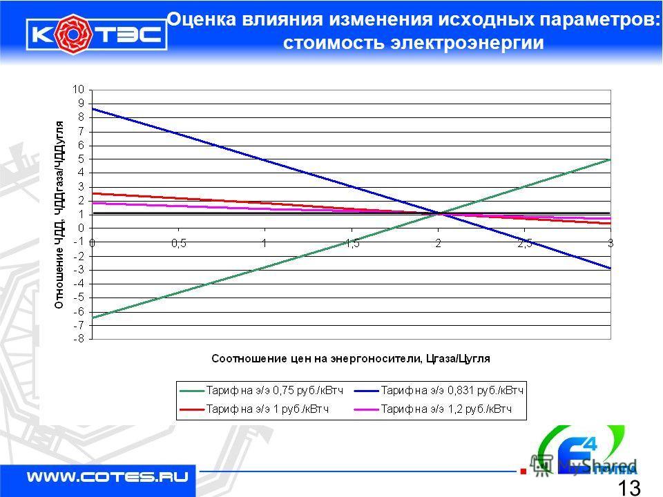 Оценка влияния изменения исходных параметров: стоимость электроэнергии 13