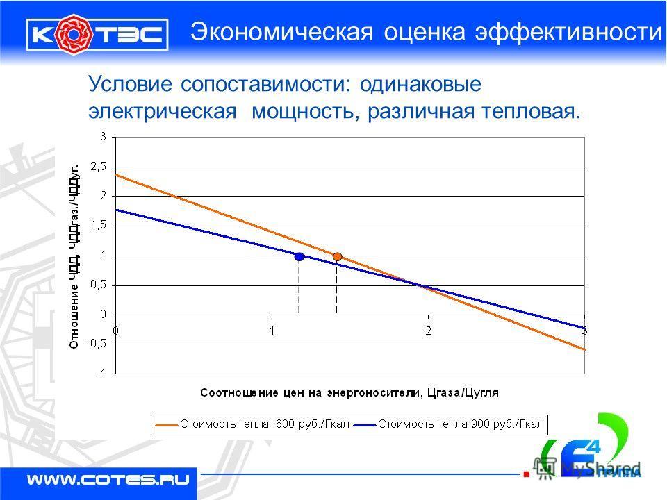 Экономическая оценка эффективности Условие сопоставимости: одинаковые электрическая мощность, различная тепловая.