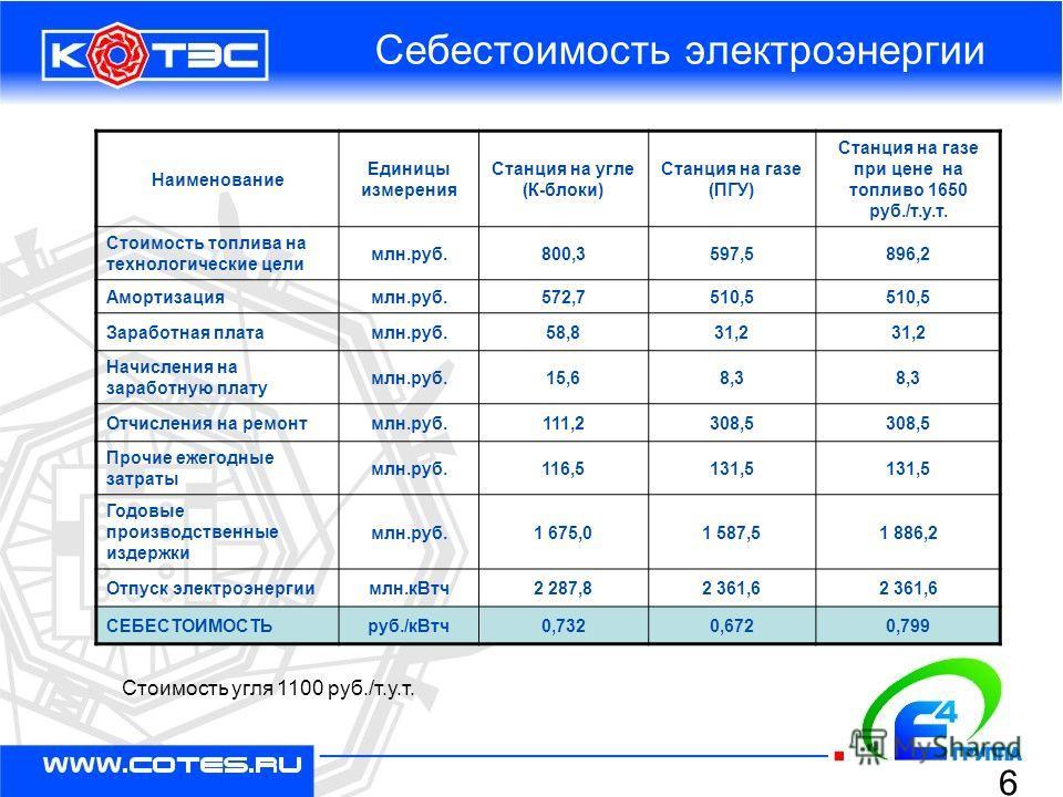 Себестоимость электроэнергии Наименование Единицы измерения Станция на угле (К-блоки) Станция на газе (ПГУ) Станция на газе при цене на топливо 1650 руб./т.у.т. Стоимость топлива на технологические цели млн.руб.800,3597,5896,2 Амортизациямлн.руб.572,