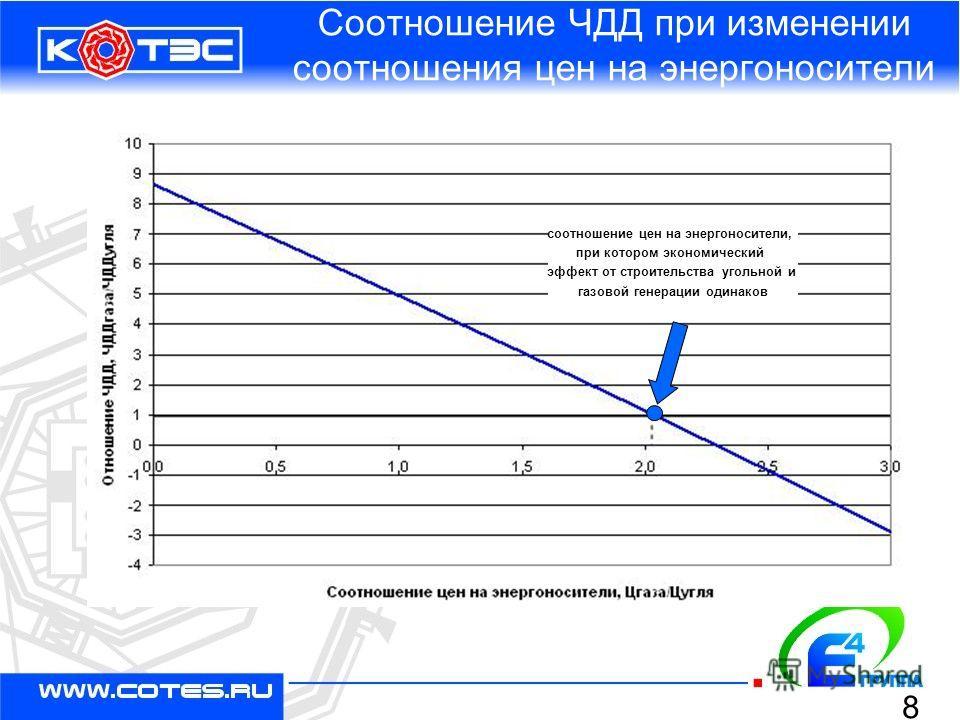 Соотношение ЧДД при изменении соотношения цен на энергоносители соотношение цен на энергоносители, при котором экономический эффект от строительства угольной и газовой генерации одинаков 8