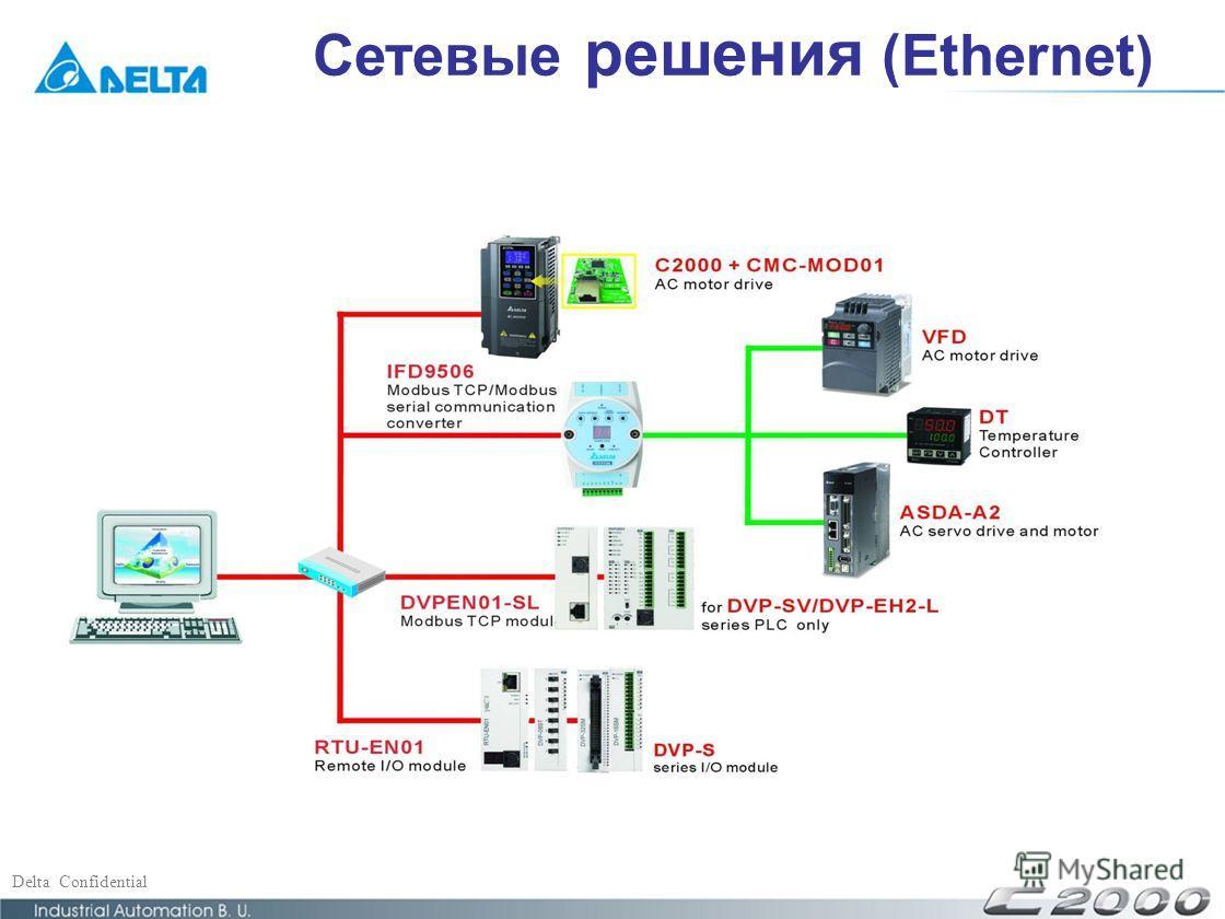 Delta Confidential Сетевые решения (Ethernet )