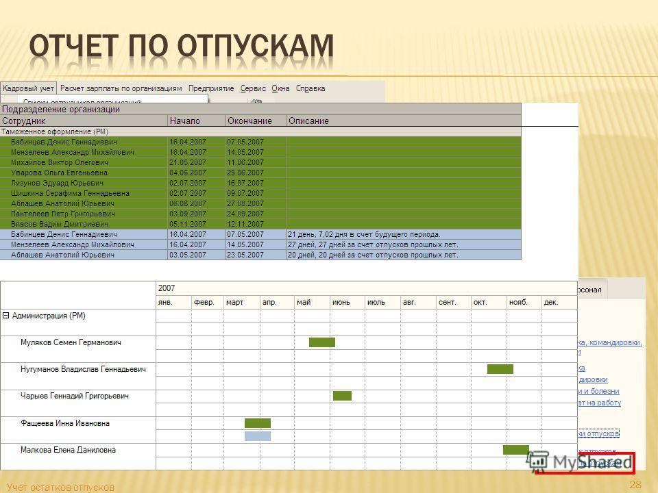 Отчет показывает График отпусков Фактические отпуска План-фактный анализ отпусков Два варианта представления информации Таблица с цветовой индикацией Диаграмма Ганта Учет остатков отпусков 28