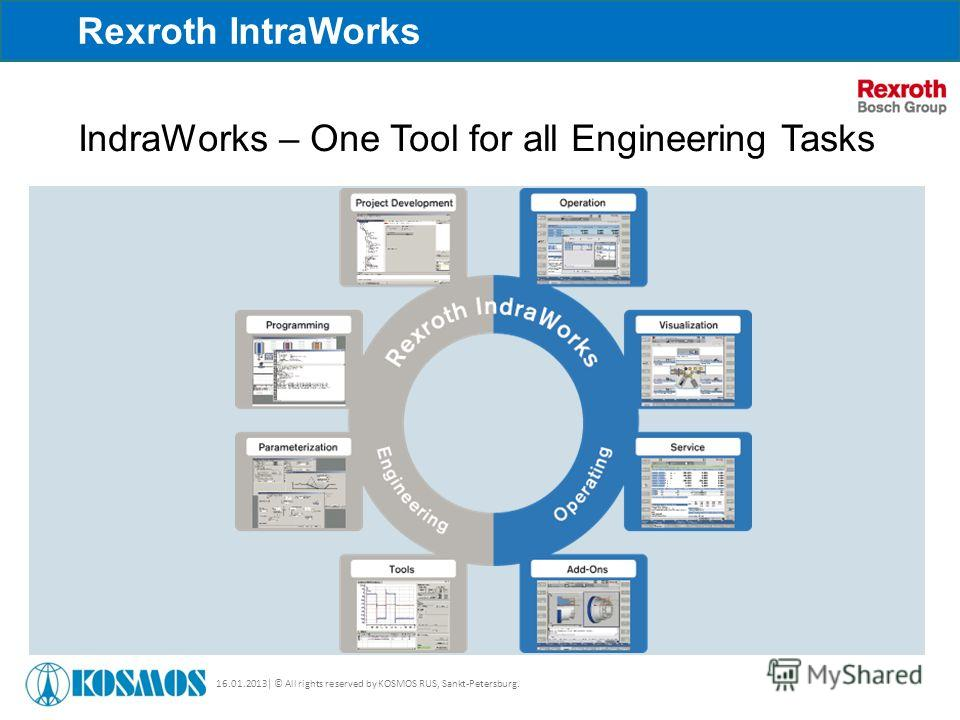 16.01.2013| © All rights reserved by KOSMOS RUS, Sankt-Petersburg. Rexroth IntraWorks IndraWorks – One Tool for all Engineering Tasks