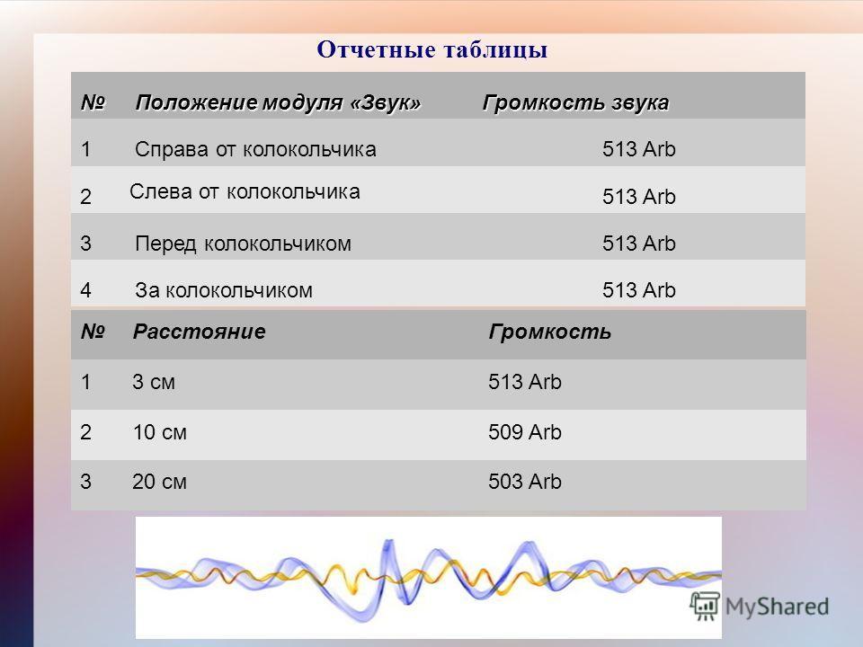 Отчетные таблицы Положение модуля «Звук» Громкость звука 1Справа от колокольчика513 Arb 2 Слева от колокольчика 513 Arb 3Перед колокольчиком513 Arb 4За колокольчиком513 Arb РасстояниеГромкость 13 см513 Arb 210 см509 Arb 320 см503 Arb