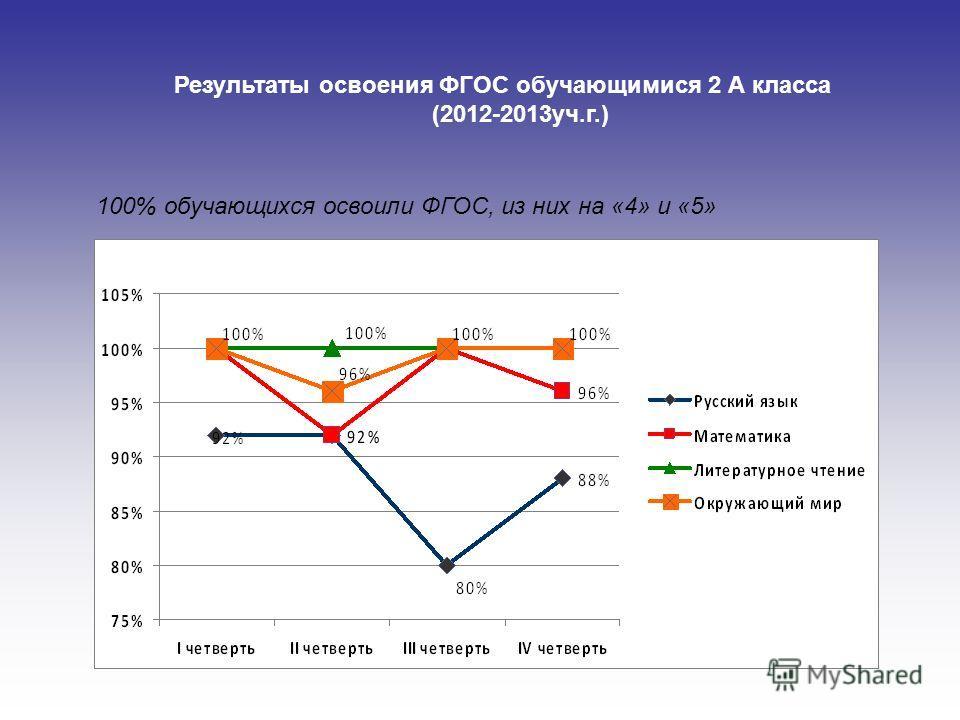 Результаты освоения ФГОС обучающимися 2 А класса (2012-2013уч.г.) 100% обучающихся освоили ФГОС, из них на «4» и «5»