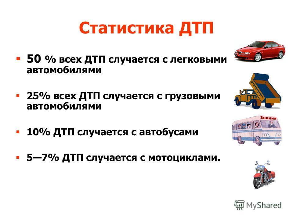Статистика ДТП 50 % всех ДТП случается с легковыми автомобилями 25% всех ДТП случается с грузовыми автомобилями 10% ДТП случается с автобусами 57% ДТП случается с мотоциклами.