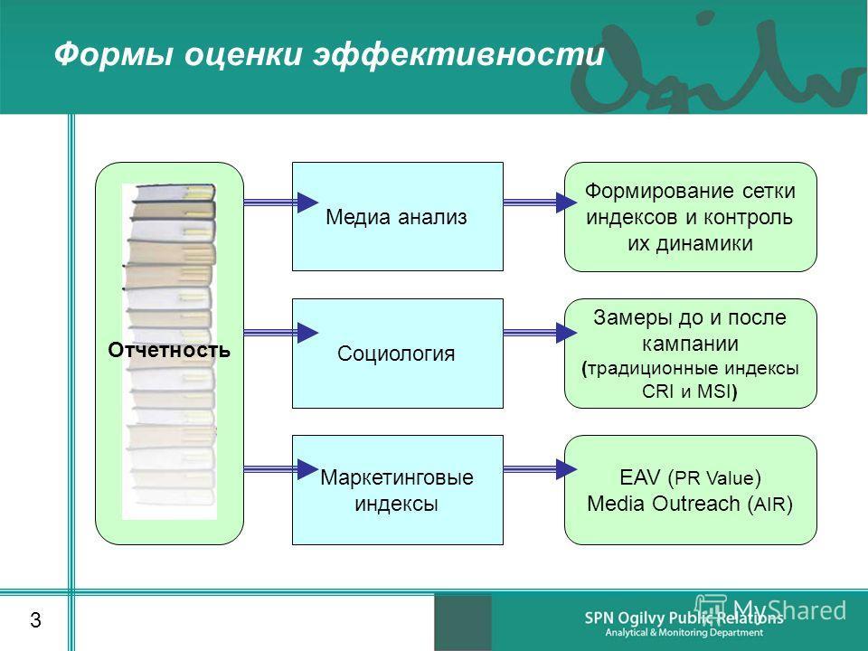 Формирование сетки индексов и контроль их динамики Медиа анализ Социология Формы оценки эффективности 3 Маркетинговые индексы Замеры до и после кампании (традиционные индексы CRI и MSI) EAV ( PR Value ) Media Outreach ( AIR ) Отчетность