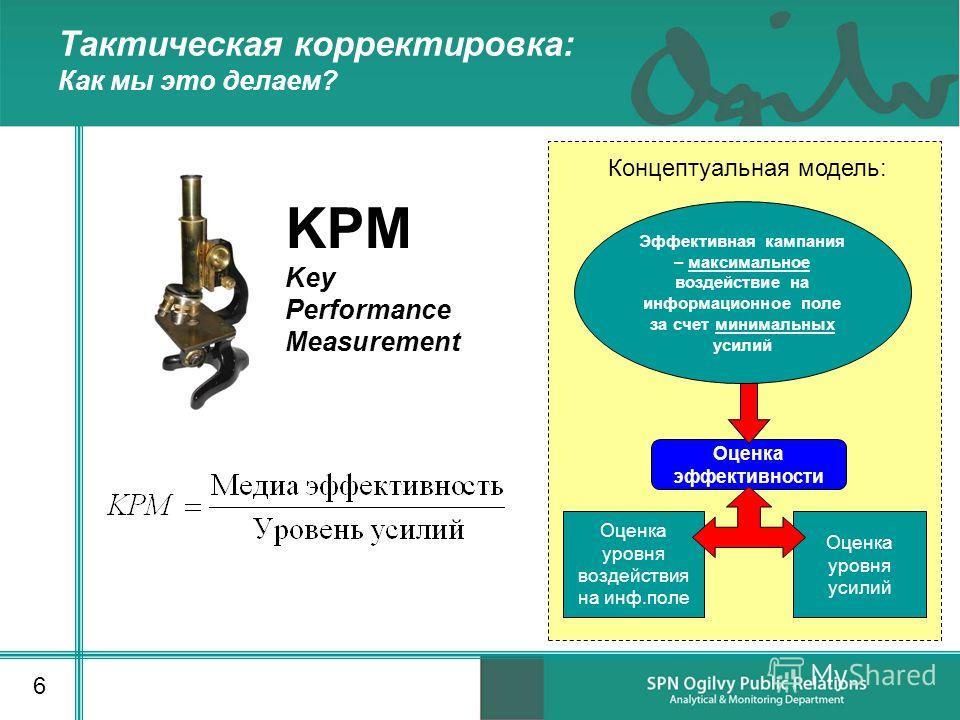 Тактическая корректировка: Как мы это делаем? 6 Оценка уровня усилий Оценка эффективности Эффективная кампания – максимальное воздействие на информационное поле за счет минимальных усилий Оценка уровня воздействия на инф.поле KPM Key Performance Meas
