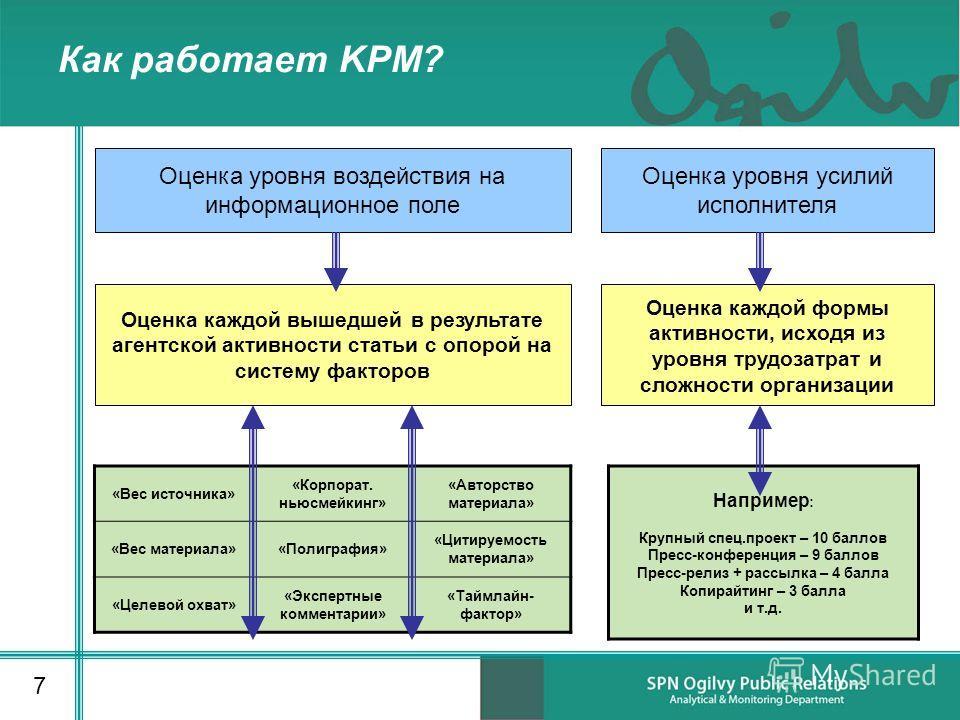 Как работает KPM? «Вес источника» «Корпорат. ньюсмейкинг» «Авторство материала» «Вес материала»«Полиграфия» «Цитируемость материала» «Целевой охват» «Экспертные комментарии» «Таймлайн- фактор» 7 Оценка уровня усилий исполнителя Оценка уровня воздейст