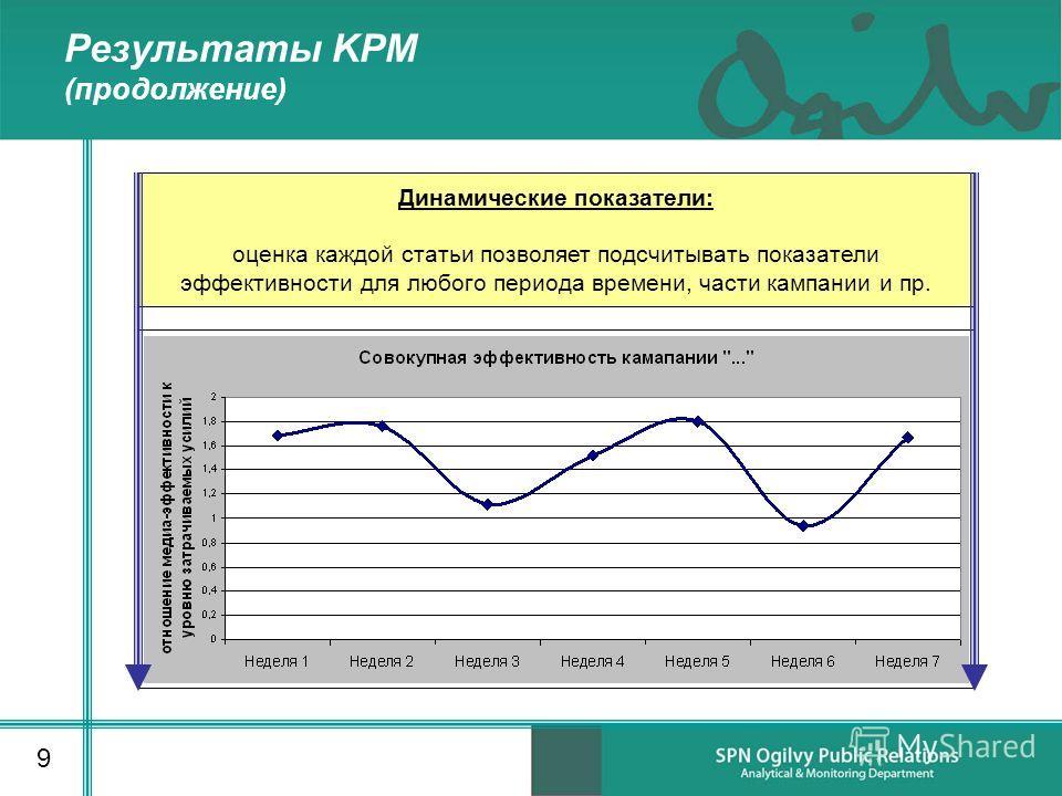 Результаты KPM (продолжение) 9 Динамические показатели: оценка каждой статьи позволяет подсчитывать показатели эффективности для любого периода времени, части кампании и пр.