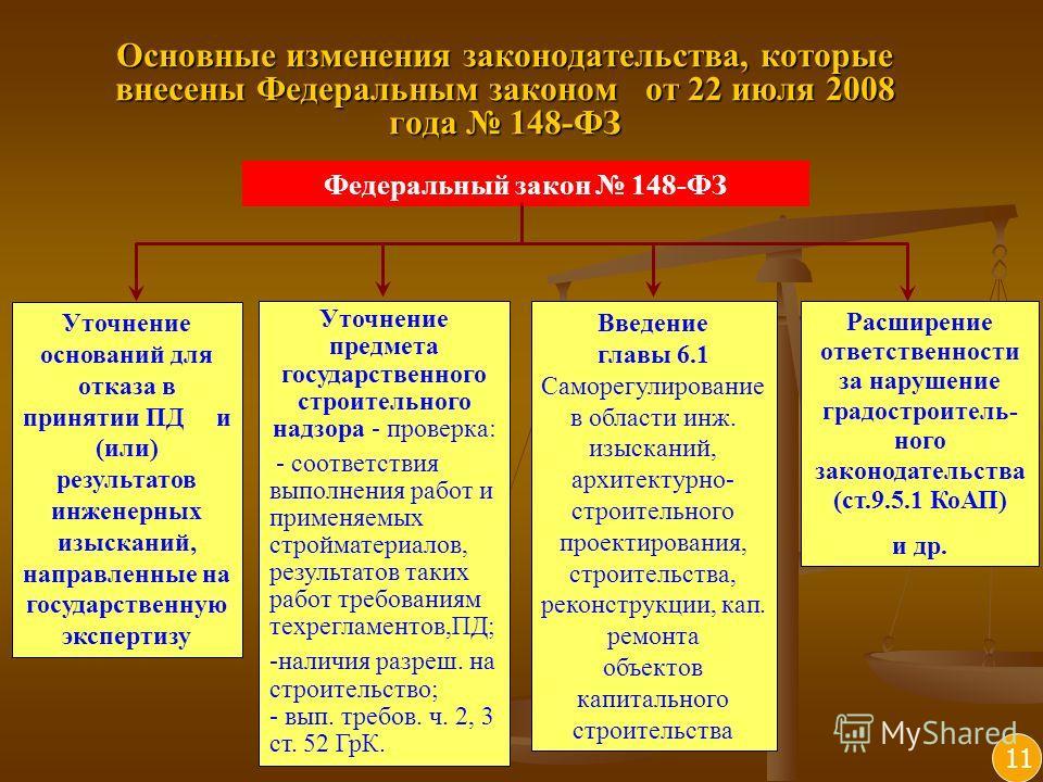 Основные изменения законодательства, которые внесены Федеральным законом от 22 июля 2008 года 148-ФЗ 11 Уточнение оснований для отказа в принятии ПД и (или) результатов инженерных изысканий, направленные на государственную экспертизу Уточнение предме