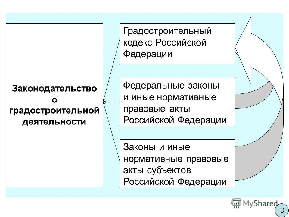 Законодательство о градостроительной деятельности Градостроительный кодекс Российской Федерации Федеральные законы и иные нормативные правовые акты Российской Федерации Законы и иные нормативные правовые акты субъектов Российской Федерации 3