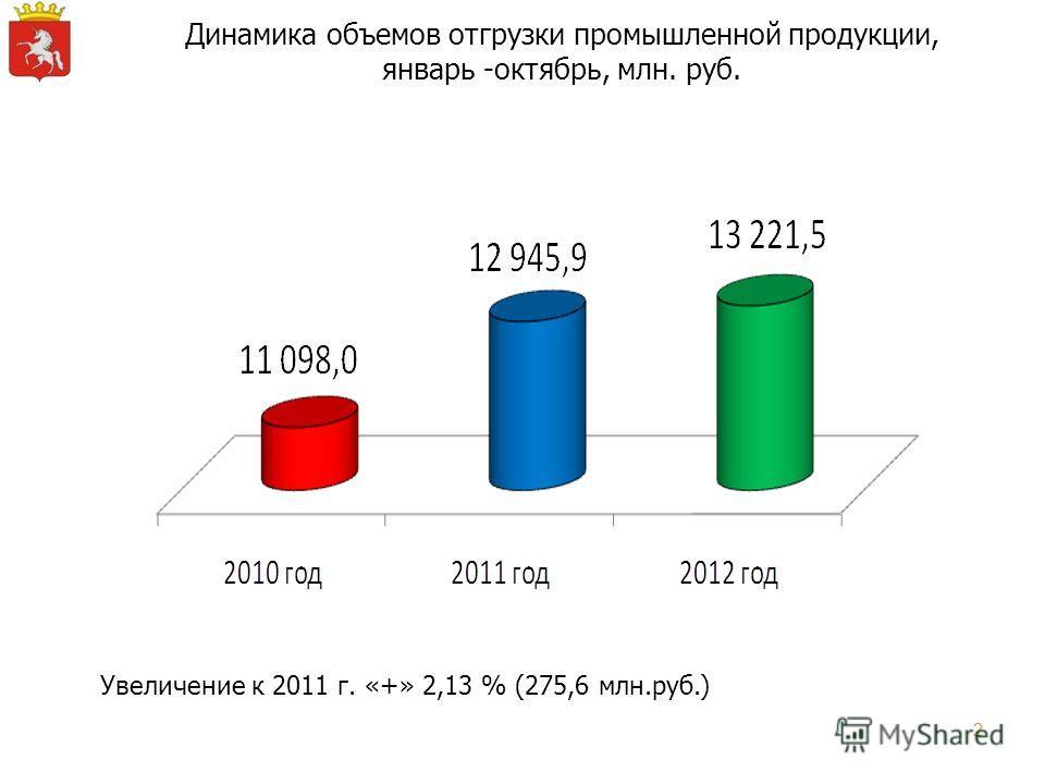 2 Динамика объемов отгрузки промышленной продукции, январь -октябрь, млн. руб. Увеличение к 2011 г. «+» 2,13 % (275,6 млн.руб.)