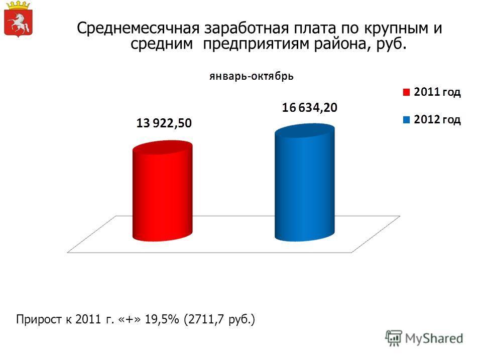 Среднемесячная заработная плата по крупным и средним предприятиям района, руб. Прирост к 2011 г. «+» 19,5% (2711,7 руб.)