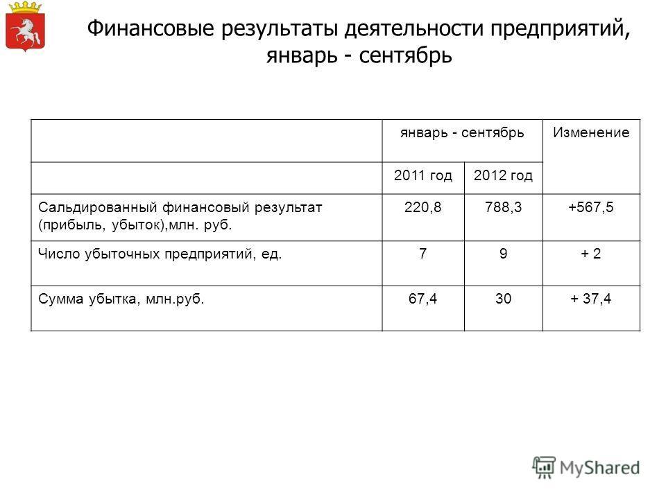 Финансовые результаты деятельности предприятий, январь - сентябрь январь - сентябрьИзменение 2011 год2012 год Сальдированный финансовый результат (прибыль, убыток),млн. руб. 220,8788,3+567,5 Число убыточных предприятий, ед.79+ 2 Сумма убытка, млн.руб