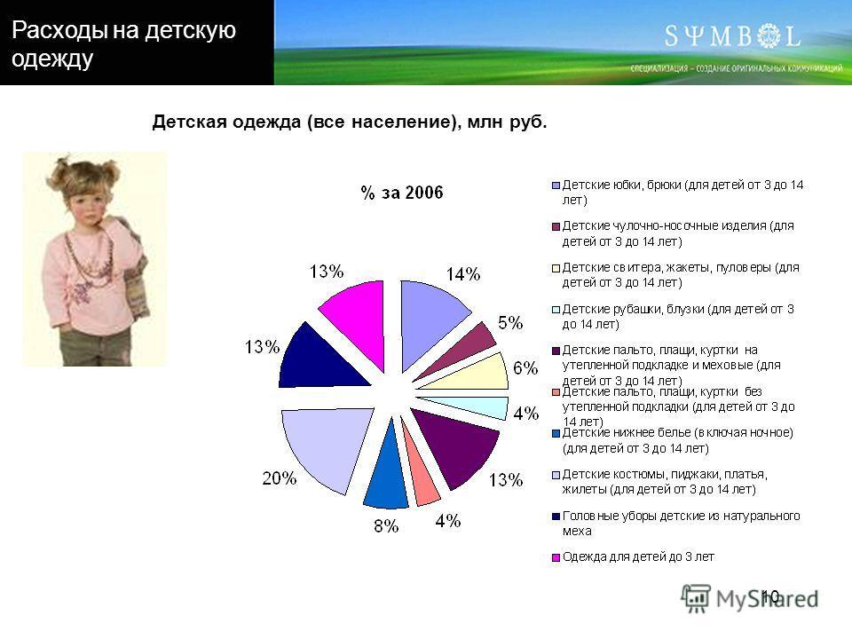 10 Детская одежда (все население), млн руб. Расходы на детскую одежду