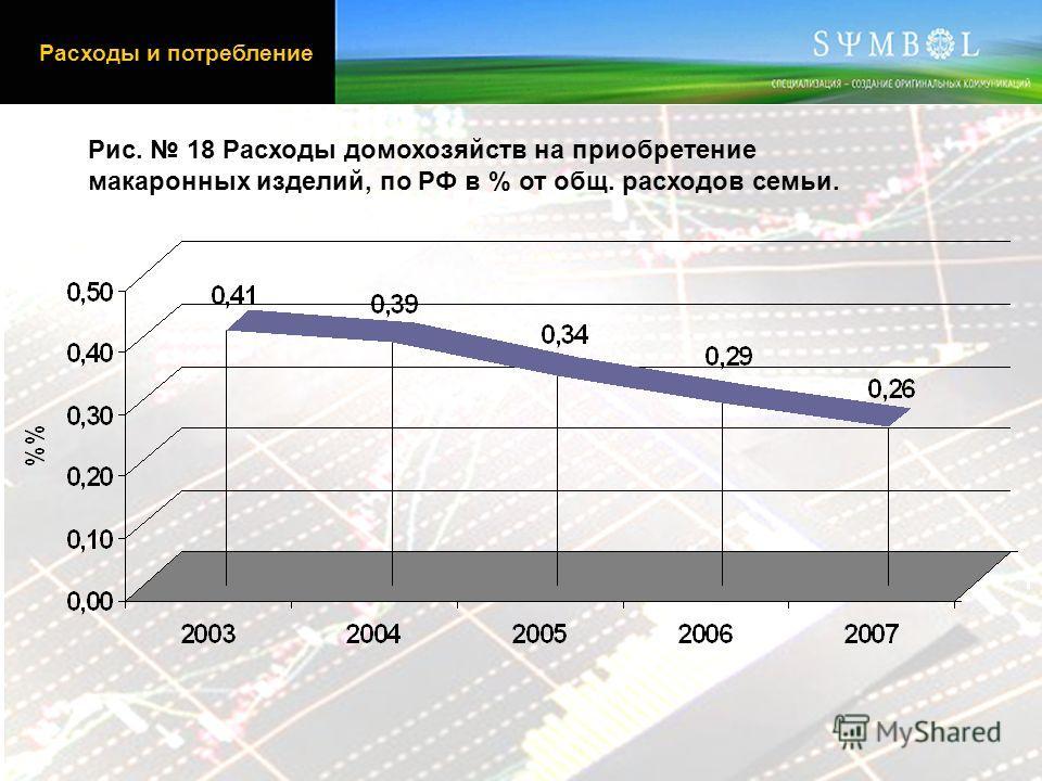Рис. 18 Расходы домохозяйств на приобретение макаронных изделий, по РФ в % от общ. расходов семьи. Расходы и потребление