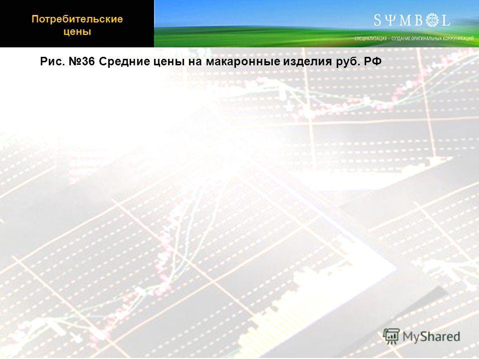 Рис. 36 Средние цены на макаронные изделия руб. РФ Потребительские цены