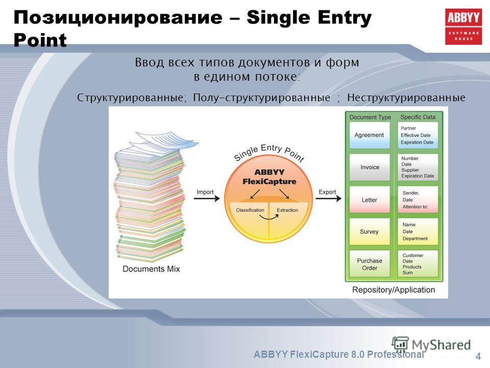 4 Позиционирование – Single Entry Point Ввод всех типов документов и форм в едином потоке: Структурированные; Полу-структурированные ; Неструктурированные