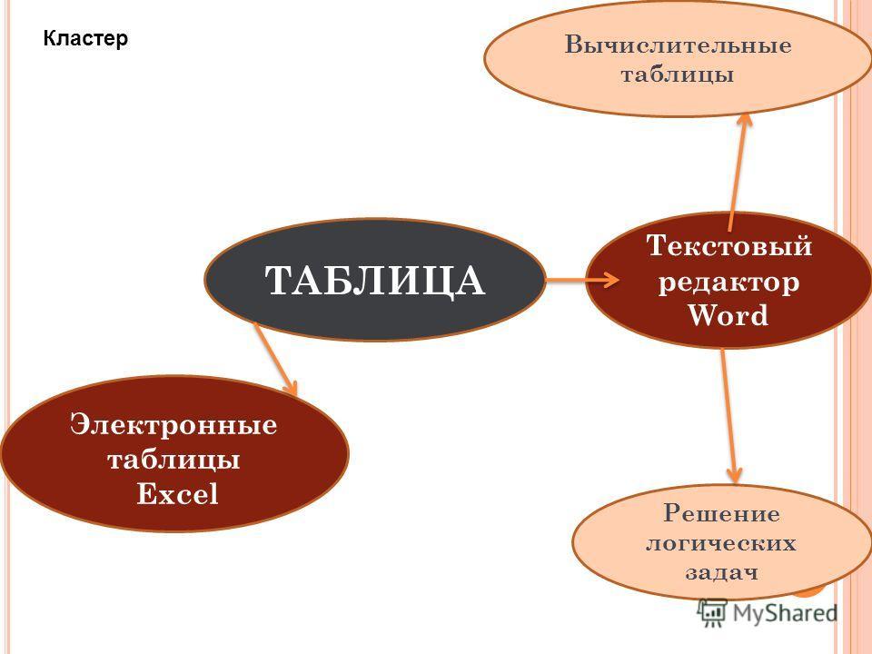 ТАБЛИЦА Текстовый редактор Word Решение логических задач Электронные таблицы Excel Вычислительные таблицы Кластер