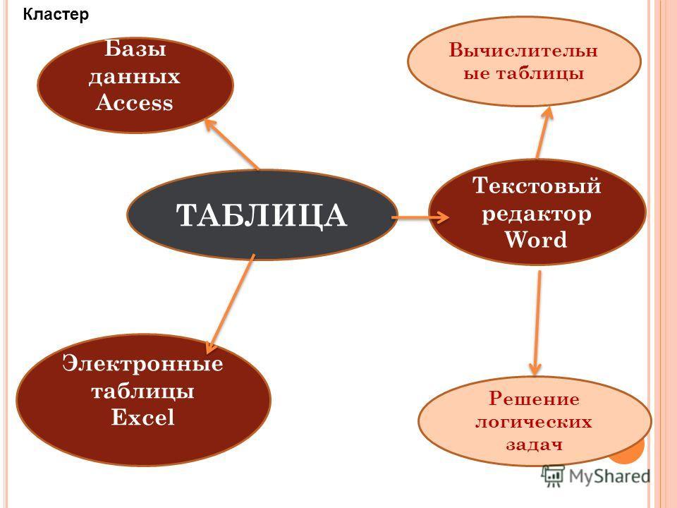 ТАБЛИЦА Текстовый редактор Word Решение логических задач Базы данных Access Вычислительн ые таблицы Электронные таблицы Excel Кластер