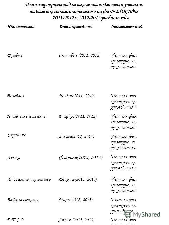 НаименованиеДата проведенияОтветственный ФутболСентябрь (2011, 2012)Учителя физ. культуры, кл. руководители. ВолейболНоябрь(2011, 2012)Учителя физ. культуры, кл. руководители. Настольный теннисДекабрь(2011, 2012)Учителя физ. культуры, кл. руководител