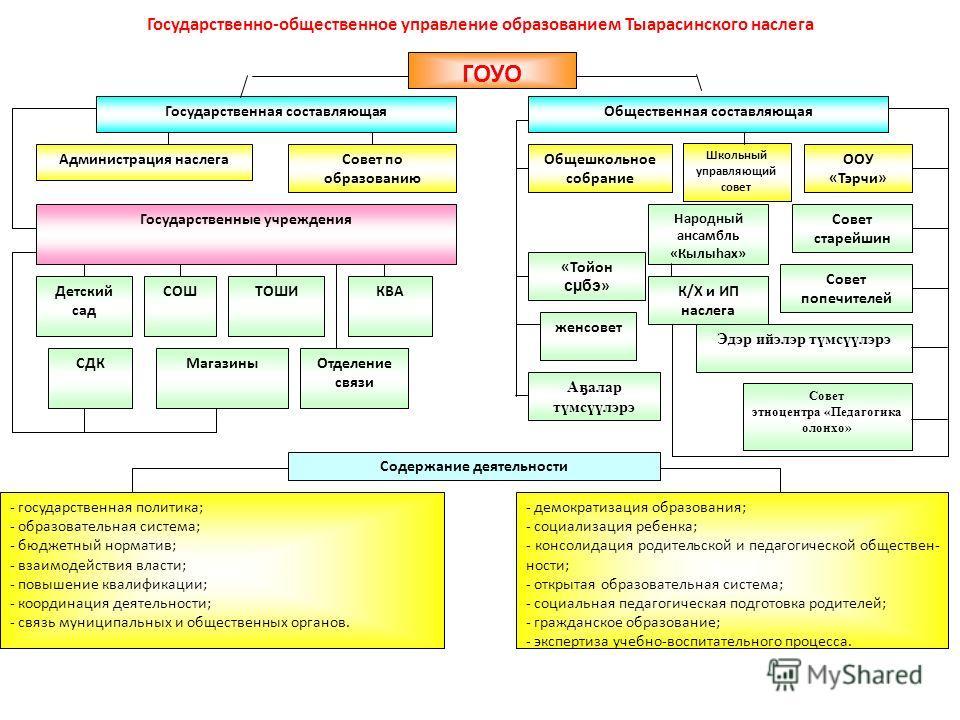 Государственно-общественное управление образованием Тыарасинского наслега Государственная составляющаяОбщественная составляющая Администрация наслега Государственные учреждения Детский сад СДК - государственная политика; - образовательная система; -