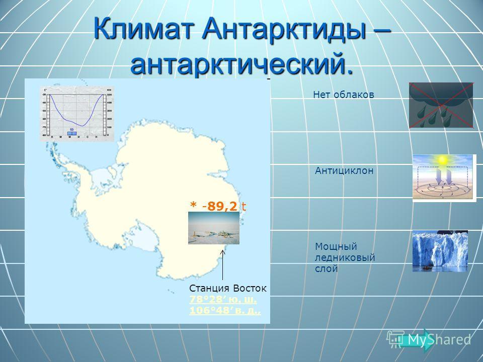 Климат Антарктиды – антарктический. * -89,2 t Станция Восток 78°28 ю. ш. 106°48 в. д., 78°28 ю. ш. 106°48 в. д., Нет облаков Антициклон Мощный ледниковый слой