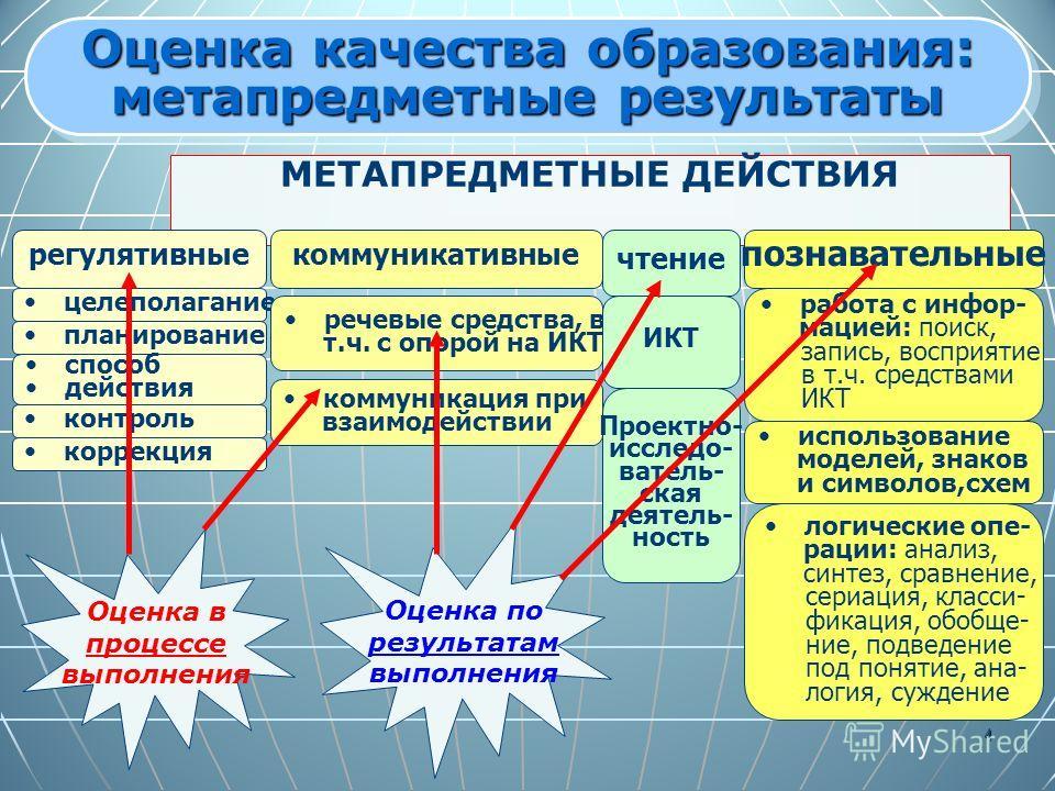 4 МЕТАПРЕДМЕТНЫЕ ДЕЙСТВИЯ регулятивныекоммуникативные познавательные целеполагание речевые средства, в т.ч. с опорой на ИКТ работа с инфор- мацией: поиск, запись, восприятие в т.ч. средствами ИКТ планирование способ действия контроль коррекция коммун