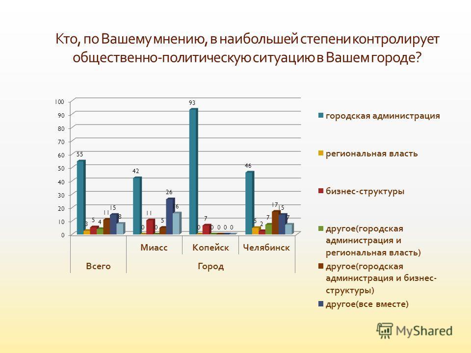 Кто, по Вашему мнению, в наибольшей степени контролирует общественно - политическую ситуацию в Вашем городе ?