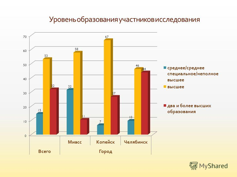 Уровень образования участников исследования