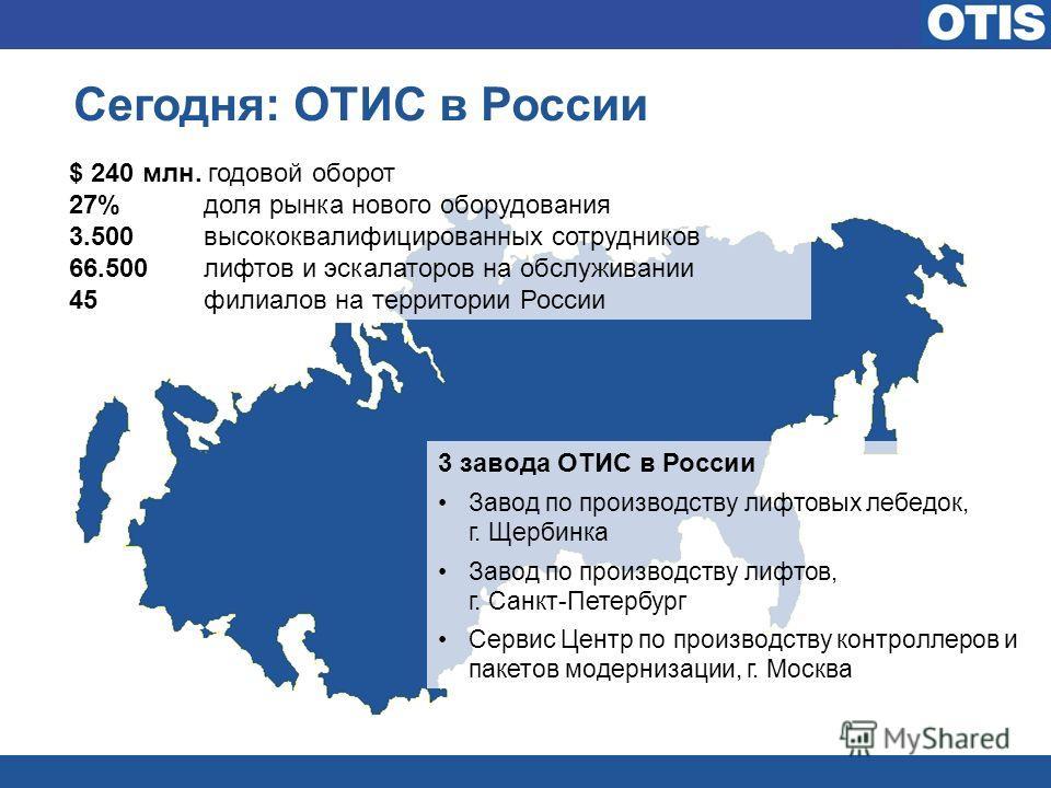 Сегодня: ОТИС в России $ 240 млн. годовой оборот 27% доля рынка нового оборудования 3.500 высококвалифицированных сотрудников 66.500 лифтов и эскалаторов на обслуживании 45 филиалов на территории России 3 завода ОТИС в России Завод по производству ли