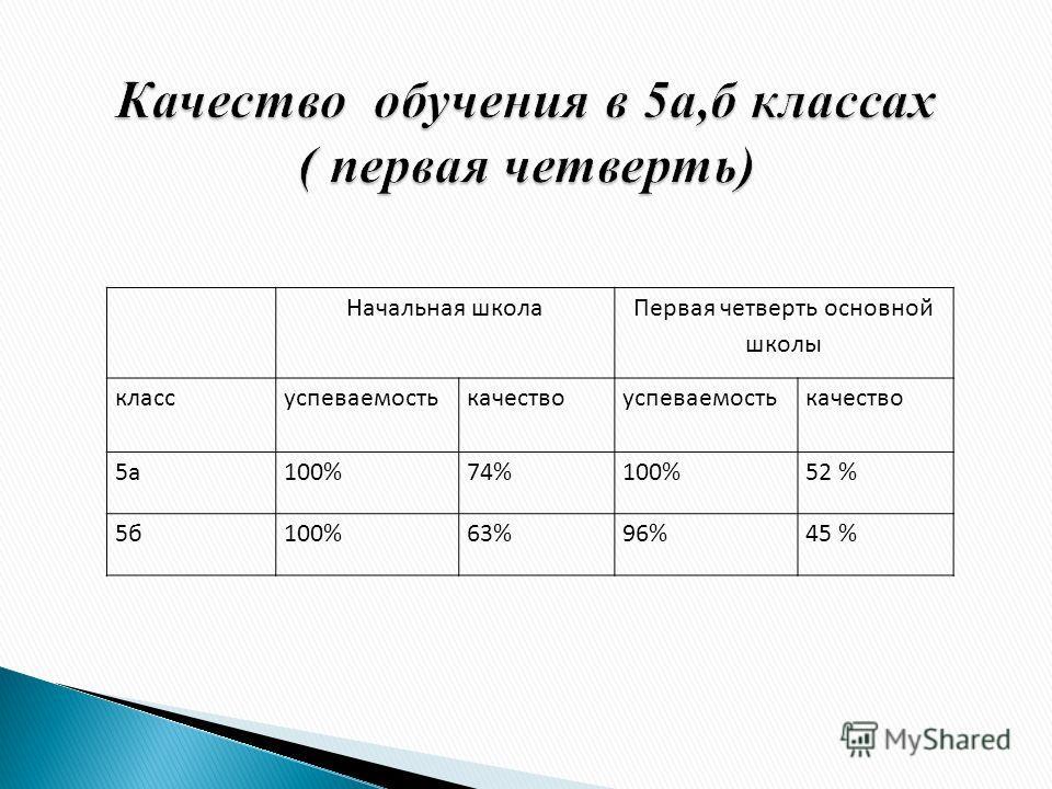 Начальная школа Первая четверть основной школы классуспеваемостькачествоуспеваемостькачество 5а100%74%100%52 % 5б100%63%96%45 %