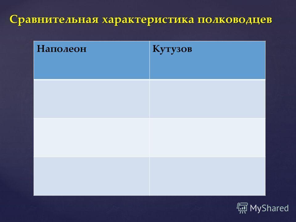 Сравнительная характеристика полководцев НаполеонКутузов