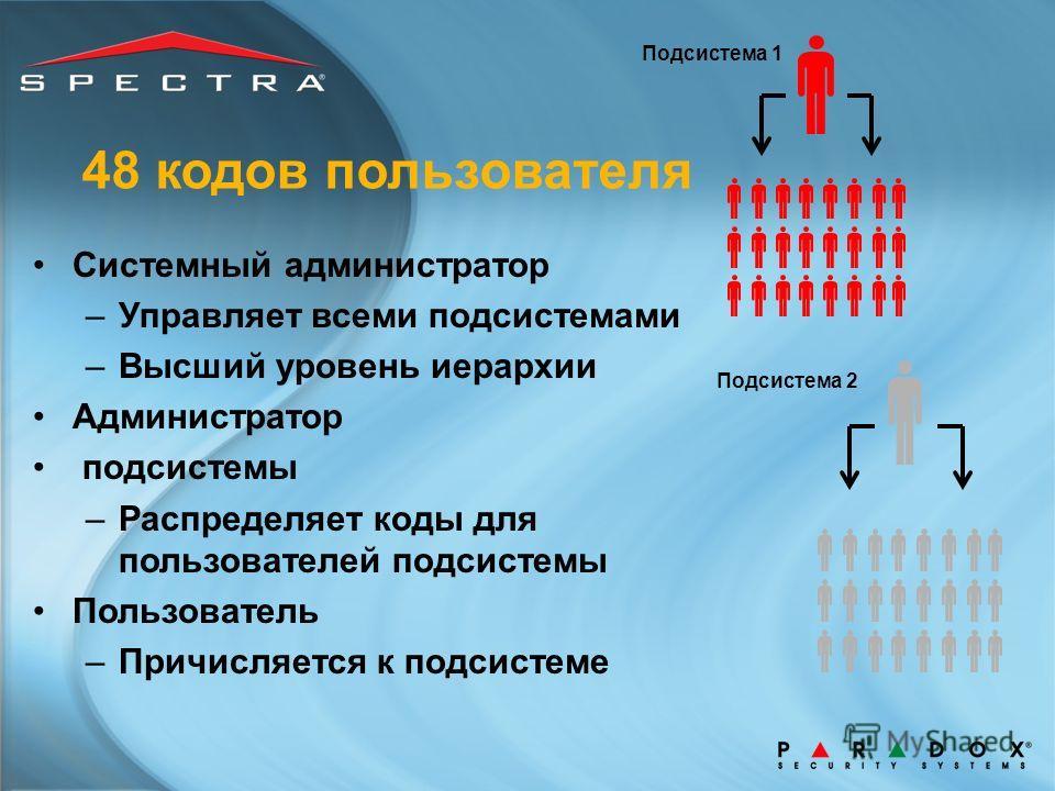 Подсистема 1 Подсистема 2 48 кодов пользователя Системный администратор –Управляет всеми подсистемами –Высший уровень иерархии Администратор подсистемы –Распределяет коды для пользователей подсистемы Пользователь –Причисляется к подсистеме