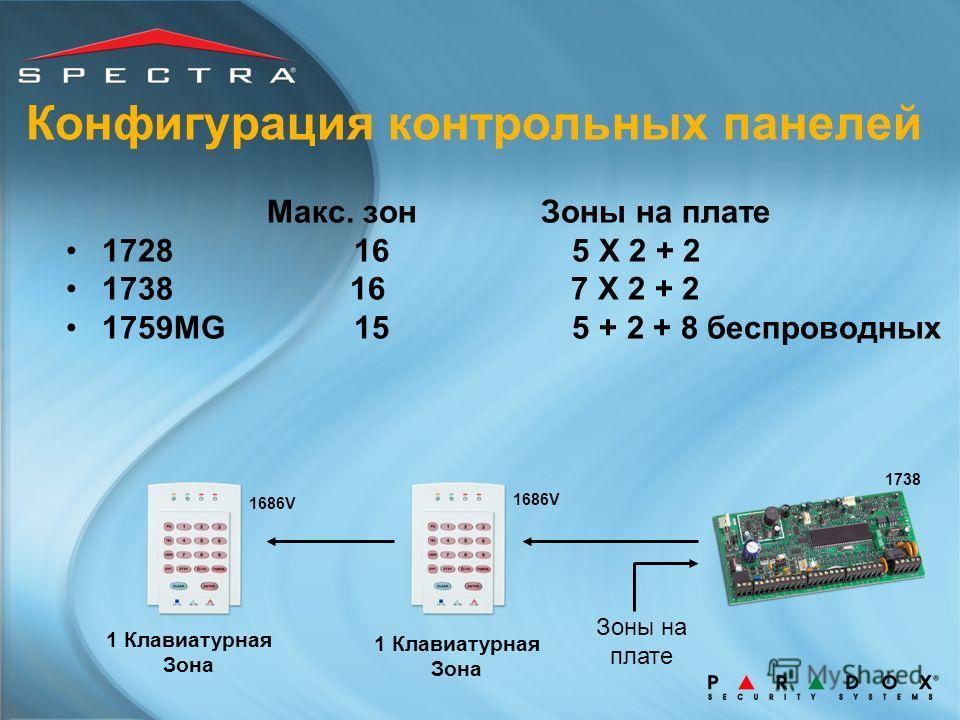Конфигурация контрольных панелей Макс. зон Зоны на плате 172816 5 X 2 + 2 1738 16 7 X 2 + 2 1759MG 15 5 + 2 + 8 беспроводных Зоны на плате 1 Клавиатурная Зона 1686V 1738 1 Клавиатурная Зона