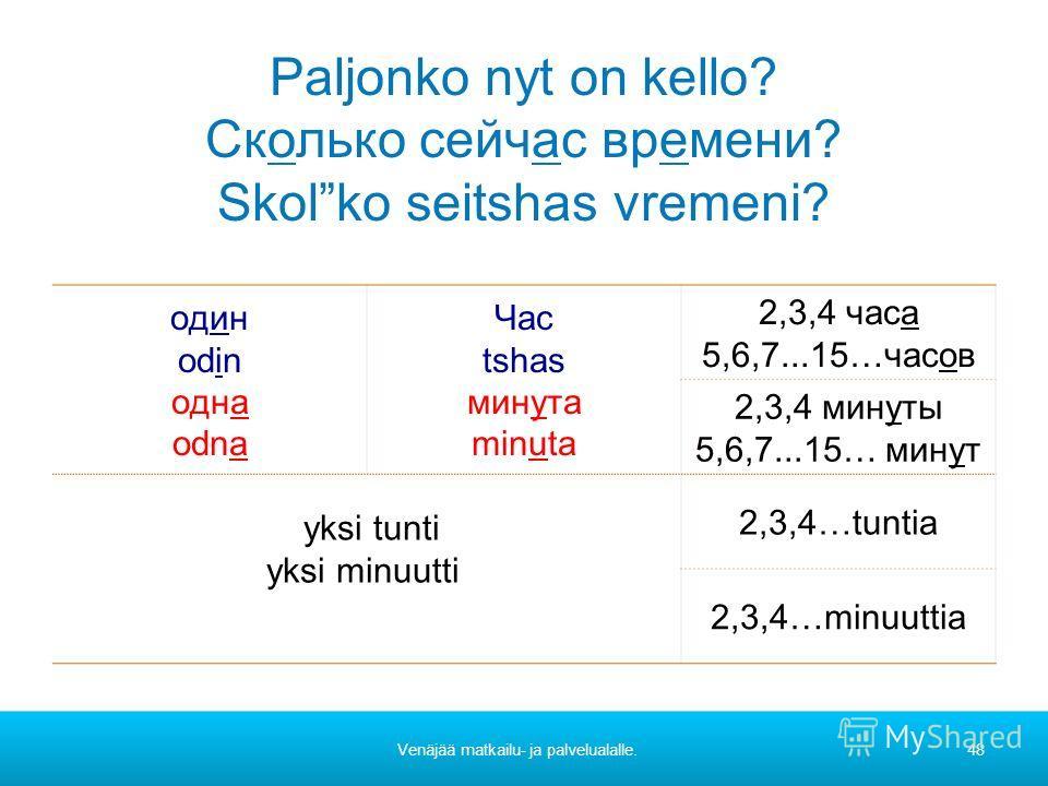 Paljonko nyt on kello? Сколько сейчас времени? Skolko seitshas vremeni? oдин odin oдна odna Час tshas минута minuta 2,3,4 часа 5,6,7...15…часов 2,3,4 минуты 5,6,7...15… минут yksi tunti yksi minuutti 2,3,4…tuntia 2,3,4…minuuttia Venäjää matkailu- ja