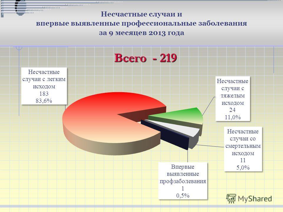 Несчастные случаи и впервые выявленные профессиональные заболевания за 9 месяцев 2013 года Всего - 219