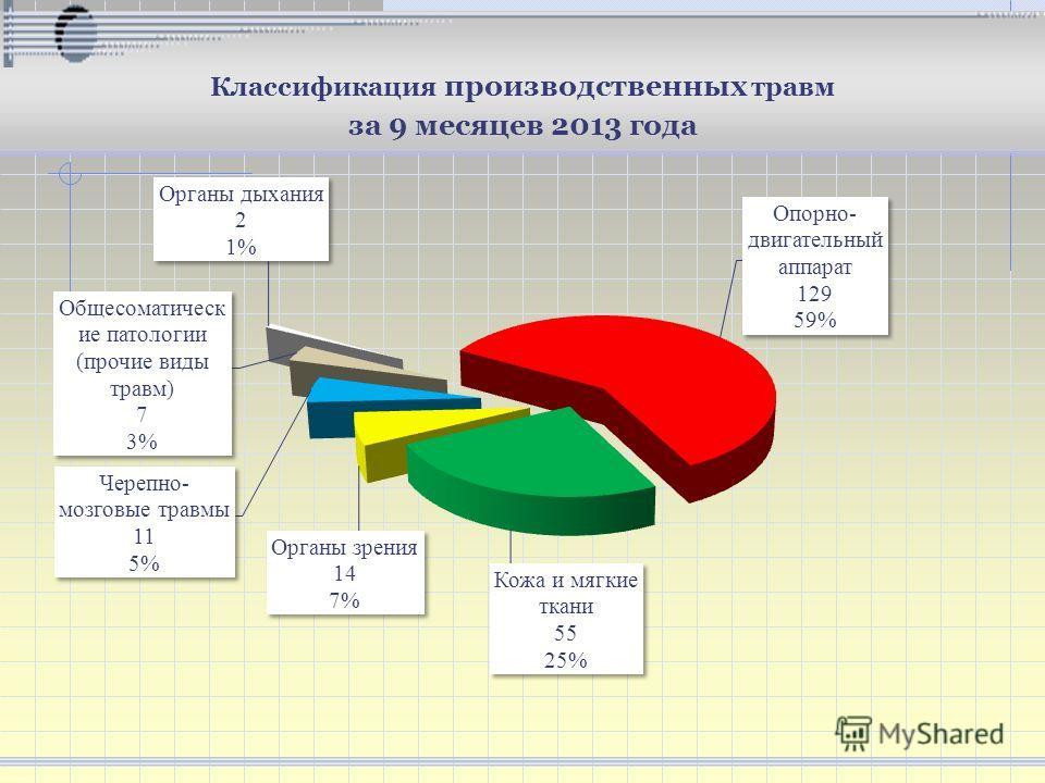 Классификация производственных травм за 9 месяцев 2013 года