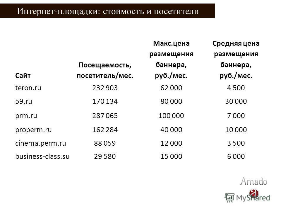 Интернет-площадки: стоимость и посетители Сайт Посещаемость, посетитель/мес. Макс.цена размещения баннера, руб./мес. Средняя цена размещения баннера, руб./мес. teron.ru232 90362 0004 500 59.ru170 13480 00030 000 prm.ru287 065100 0007 000 properm.ru16