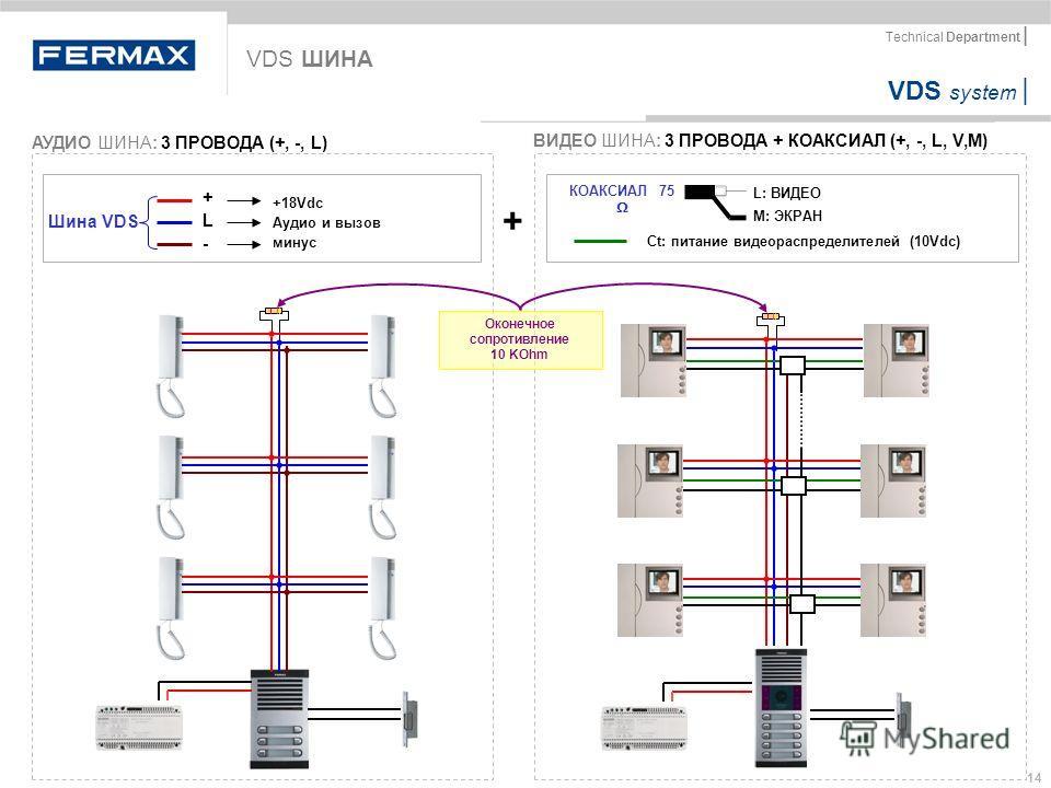 VDS system | Technical Department | 14 VDS ШИНА АУДИО ШИНА: 3 ПРОВОДА (+, -, L) ВИДЕО ШИНА: 3 ПРОВОДА + КОАКСИАЛ (+, -, L, V,M) +L-+L- +18Vdc Аудио и вызов минус Шина VDS + КОАКСИАЛ 75 L: ВИДЕО M: ЭКРАН Ct: питание видеораспределителей (10Vdc) Оконеч