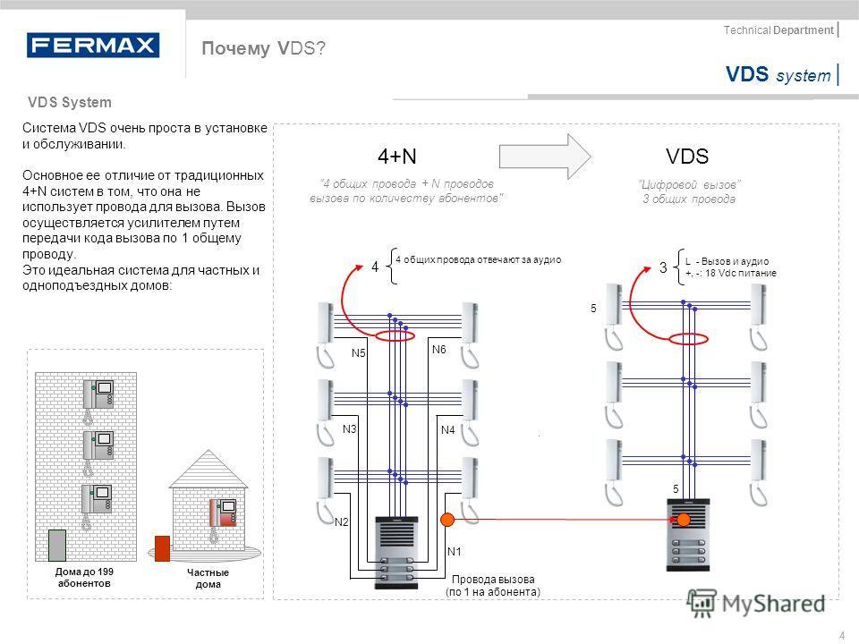 VDS system | Technical Department | 4 4 общих провода отвечают за аудио VDS4+N 4 общих провода + N проводов вызова по количеству абонентов