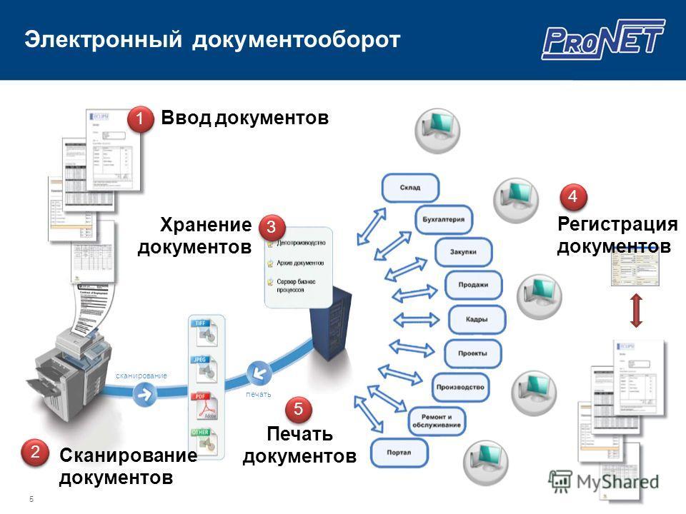 5 Электронный документооборот 1 сканирование печать 5 4 523 Ввод документов Сканирование документов Хранение документов Печать документов Регистрация документов