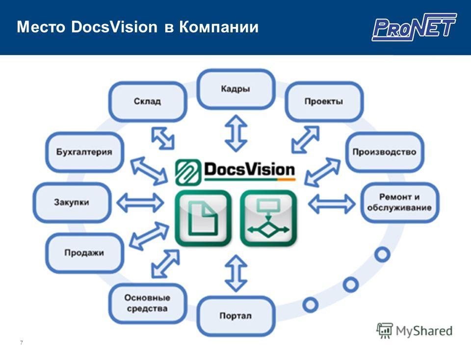 7 Место DocsVision в Компании