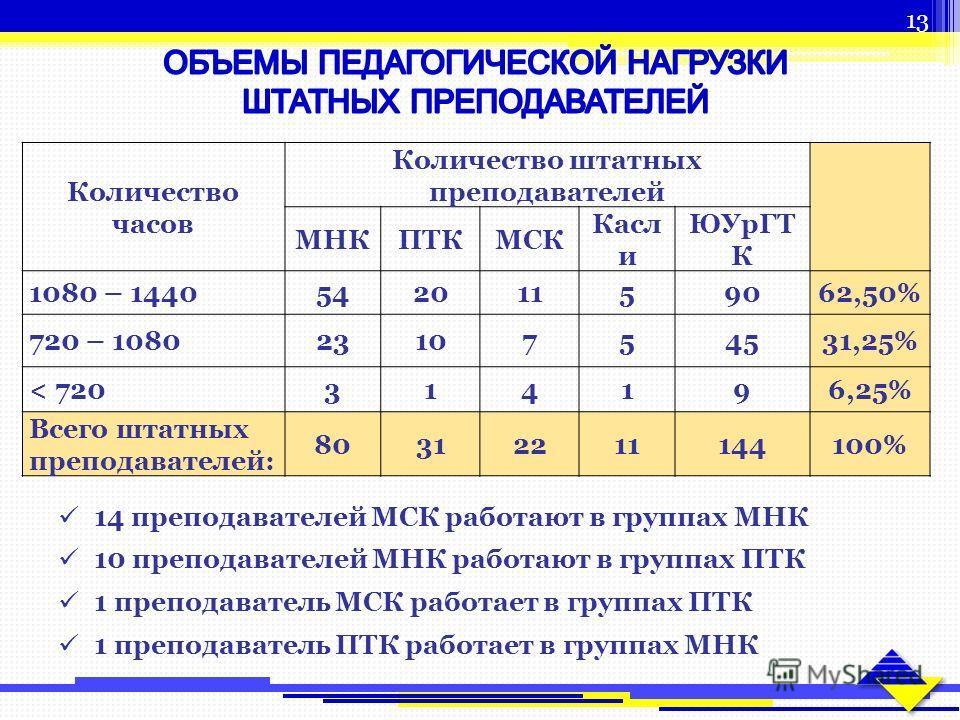 Количество часов Количество штатных преподавателей МНКПТКМСК Касл и ЮУрГТ К 1080 – 144054201159062,50% 720 – 10802310754531,25% < 720314196,25% Всего штатных преподавателей: 80312211144100% 14 преподавателей МСК работают в группах МНК 10 преподавател