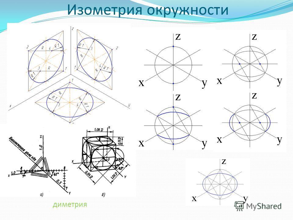 диметрия Изометрия окружности
